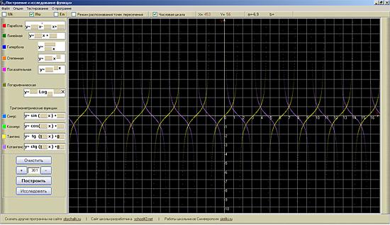 y=tg x  и  y=ctg x в Glance